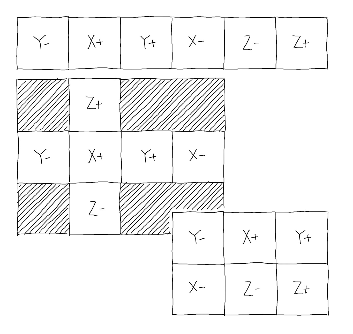 various cube map layouts