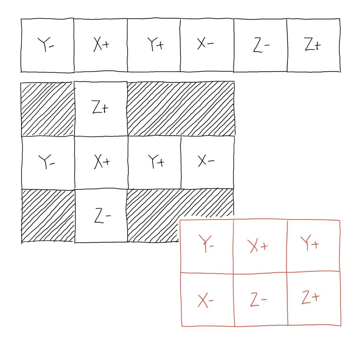possible cube map layouts
